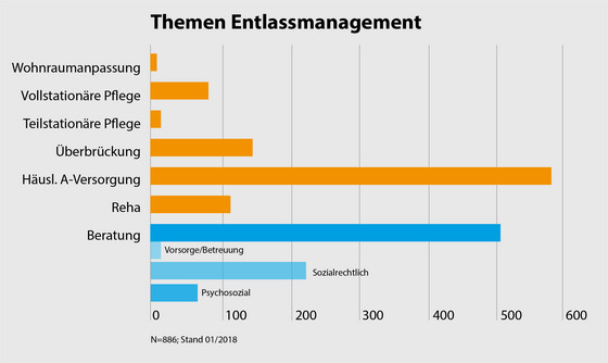 Grafik Entlassmanagement